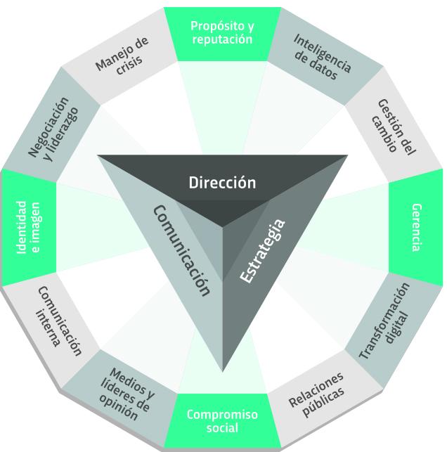 Objetivos del Diploma de Especialización en Dirección de Comunicación